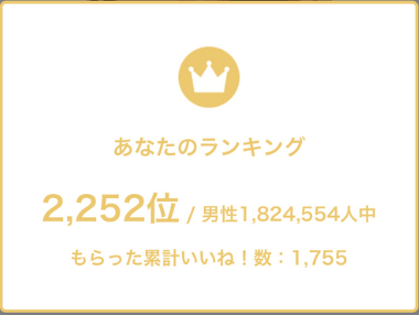 筆者の累計いいね数ランキング:1,824,554人中2,252位
