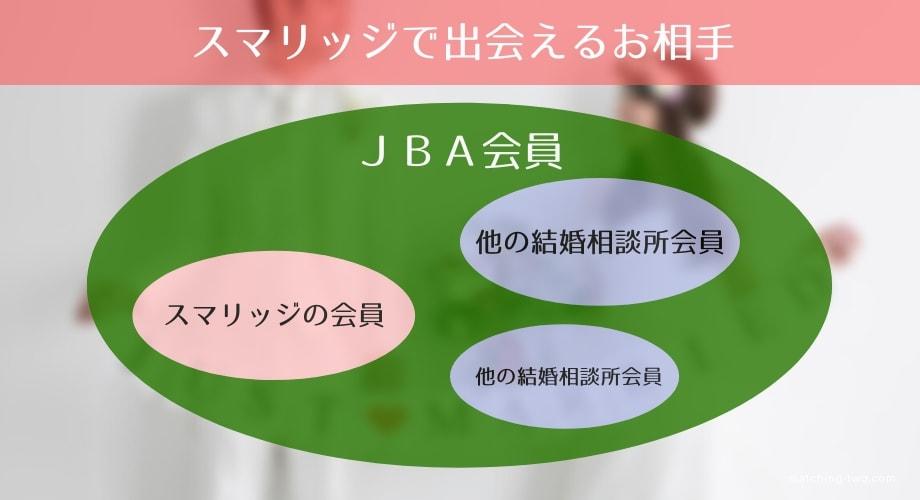 スマリッジはJBA会員52,000人が出会いの候補