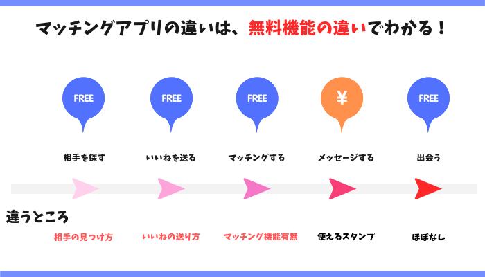 マッチングアプリの違いは無料会員でわかる